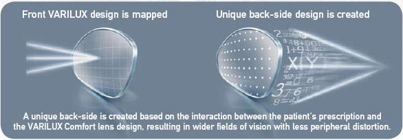 Varilux Comfort Progressive - Vision Care - Compare Prices